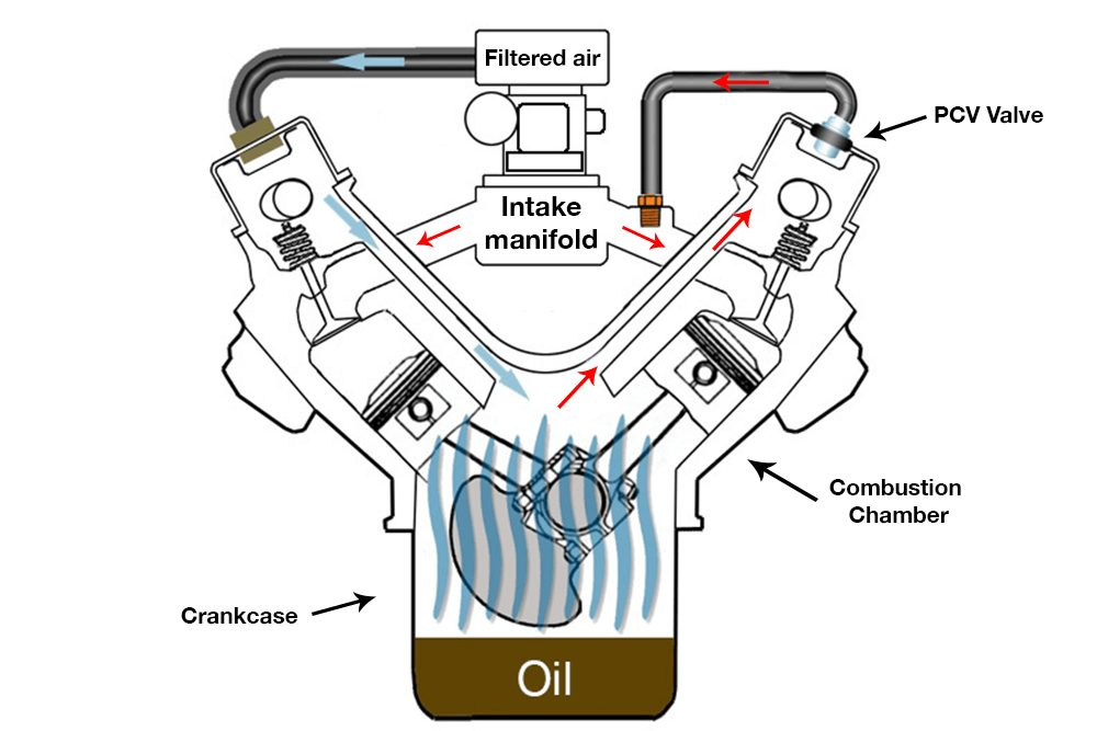 Ford Mustang PCV system